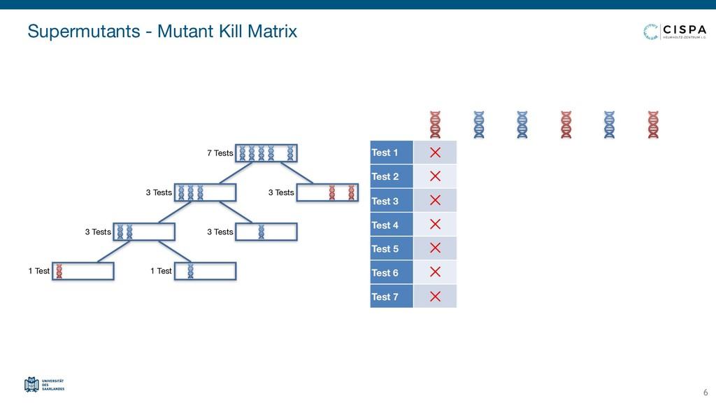 Supermutants - Mutant Kill Matrix 6 Test 1 Test...