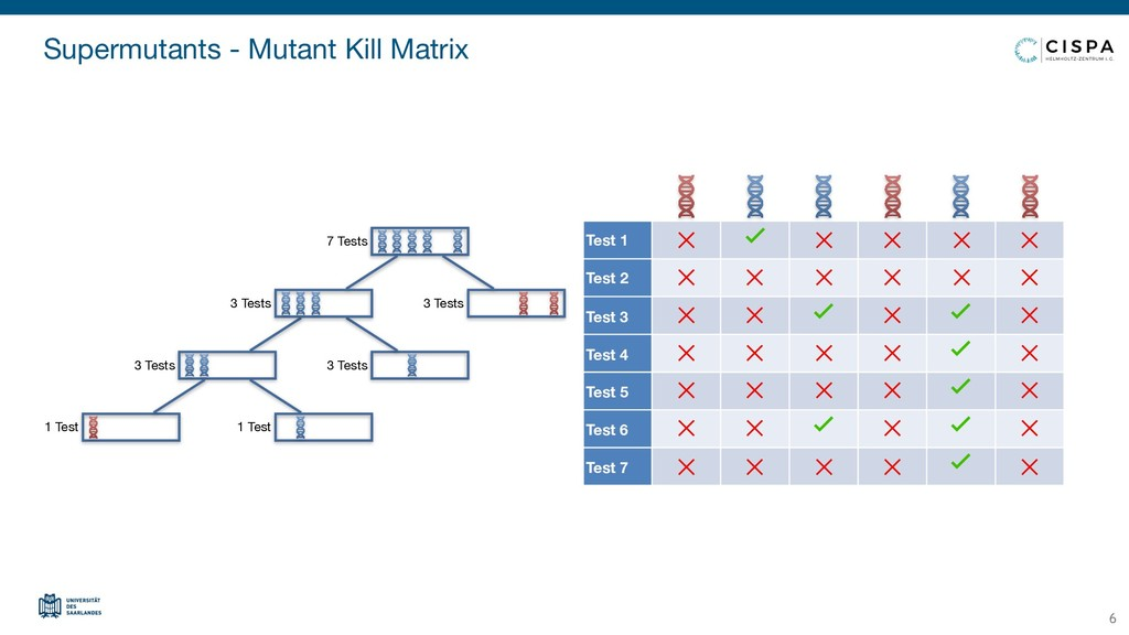 Supermutants - Mutant Kill Matrix 6 Test 1 Test...