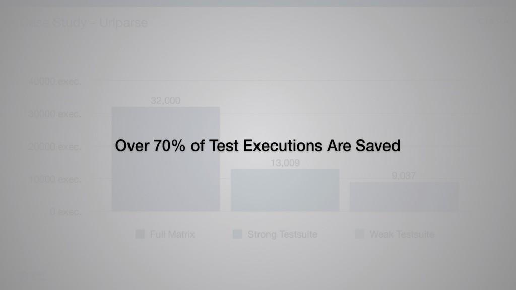 Case Study - Urlparse 7 0 exec. 10000 exec. 200...