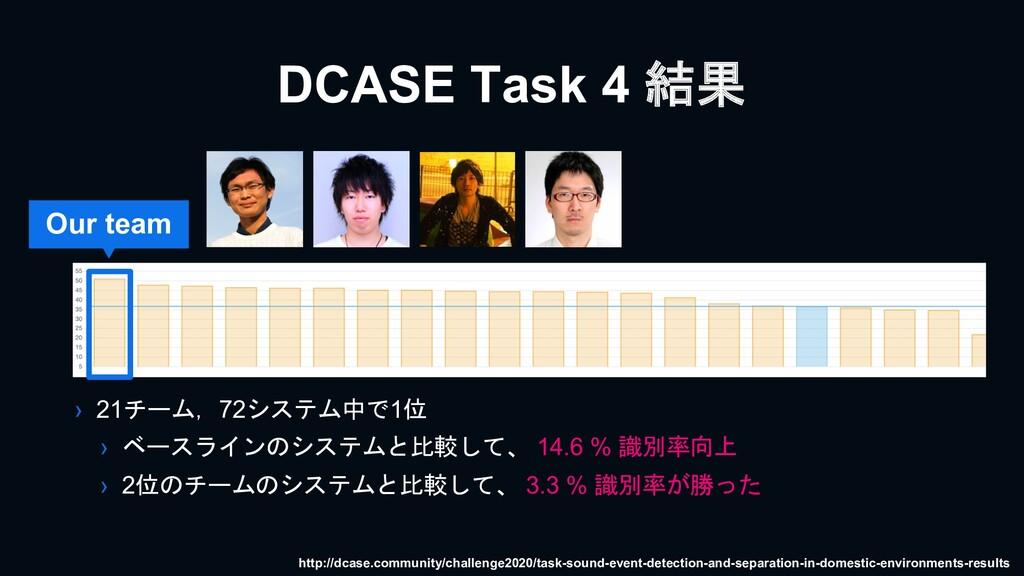 DCASE Task 4 結果 › 21チーム,72システム中で1位 › ベースラインのシステ...