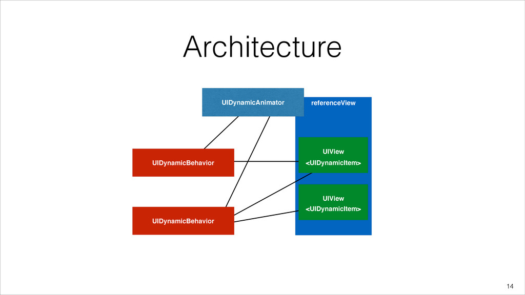 referenceView Architecture !14 UIDynamicBehavio...