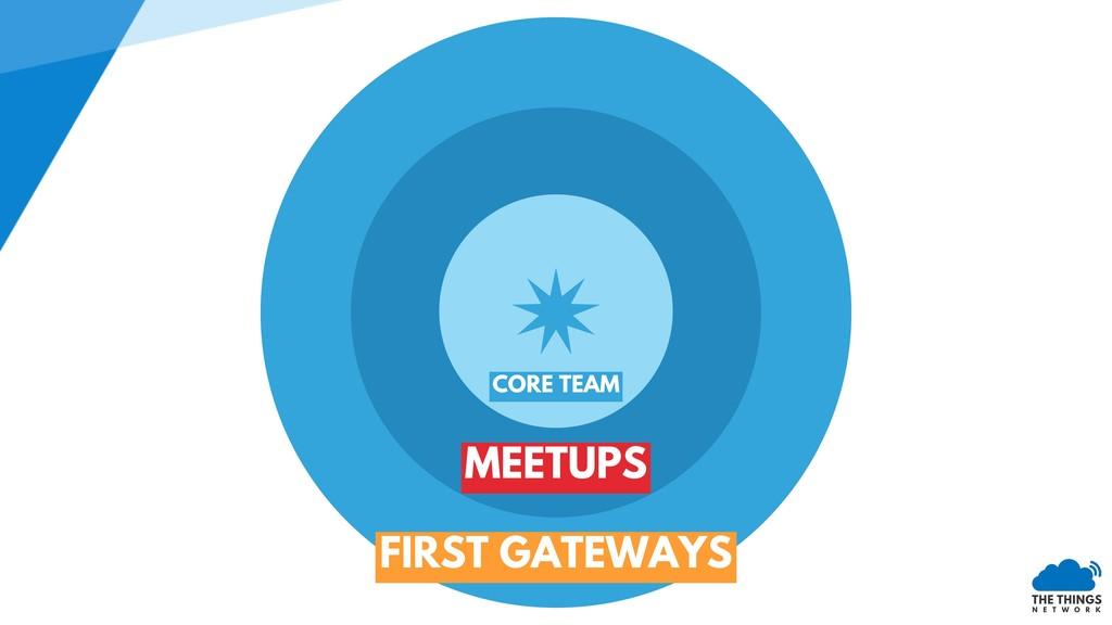MEETUPS CORE TEAM FIRST GATEWAYS