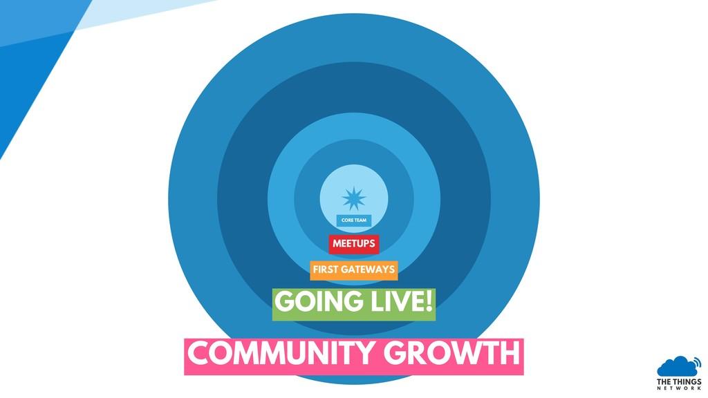COMMUNITY GROWTH MEETUPS CORE TEAM FIRST GATEWA...