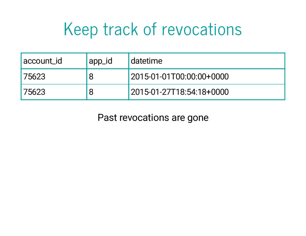 Keep track of revocations account_id app_id dat...