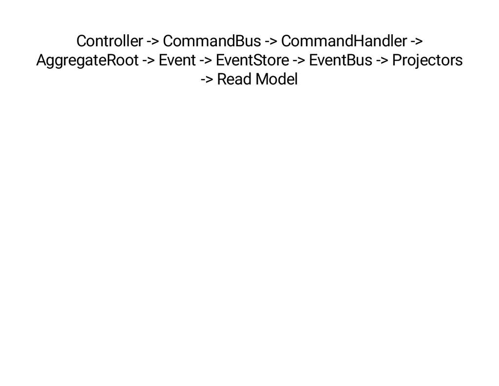 Controller -> CommandBus -> CommandHandler -> A...