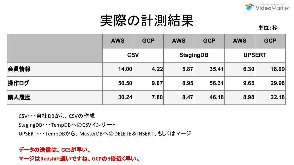 実際の計測結果 CSV・・・自社DBから、CSVの作成 StagingDB・・・TempDBへ...