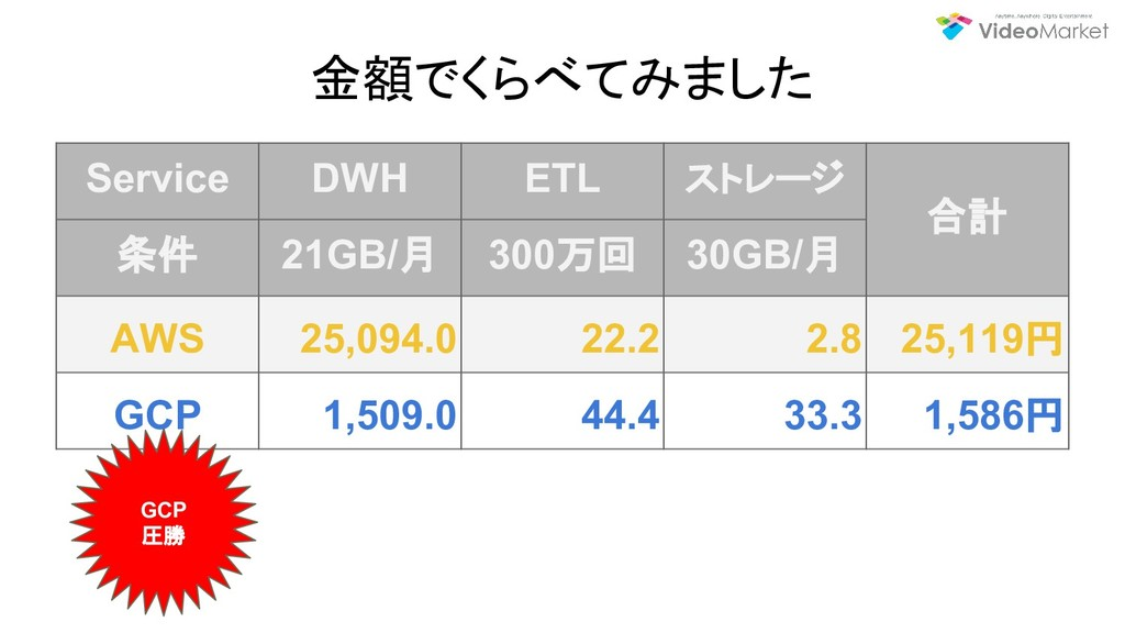 金額でくらべてみました Service DWH ETL ストレージ 合計 条件 21GB/月 ...