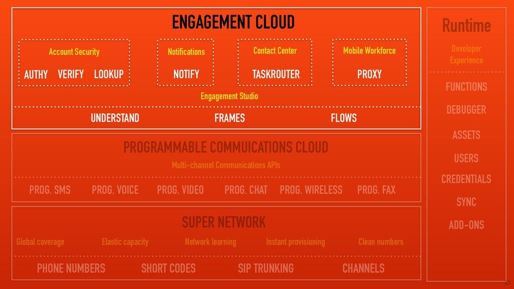 23 ENGAGEMENT CLOUD PROGRAMMABLE COMMUICATIONS ...