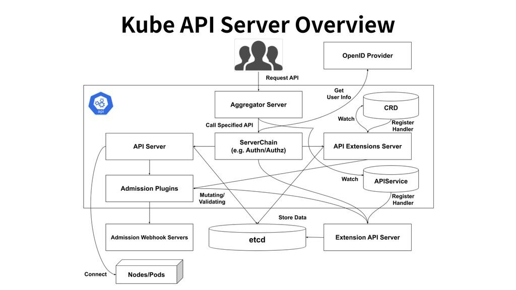 Kube API Server Overview