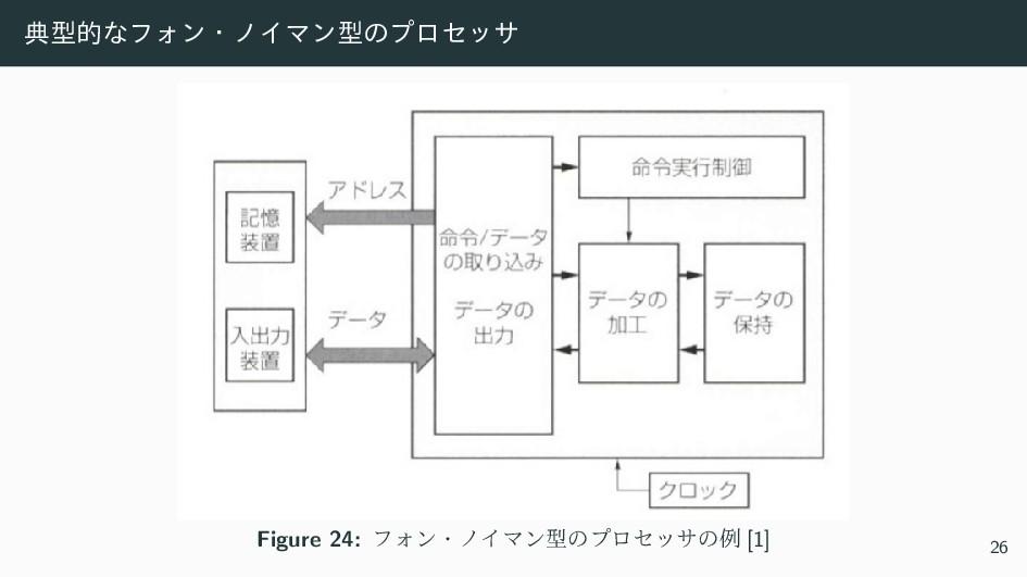 యܕతͳϑΥϯɾϊΠϚϯܕͷϓϩηοα Figure 24: ϑΥϯɾϊΠϚϯܕͷϓϩηοαͷ...