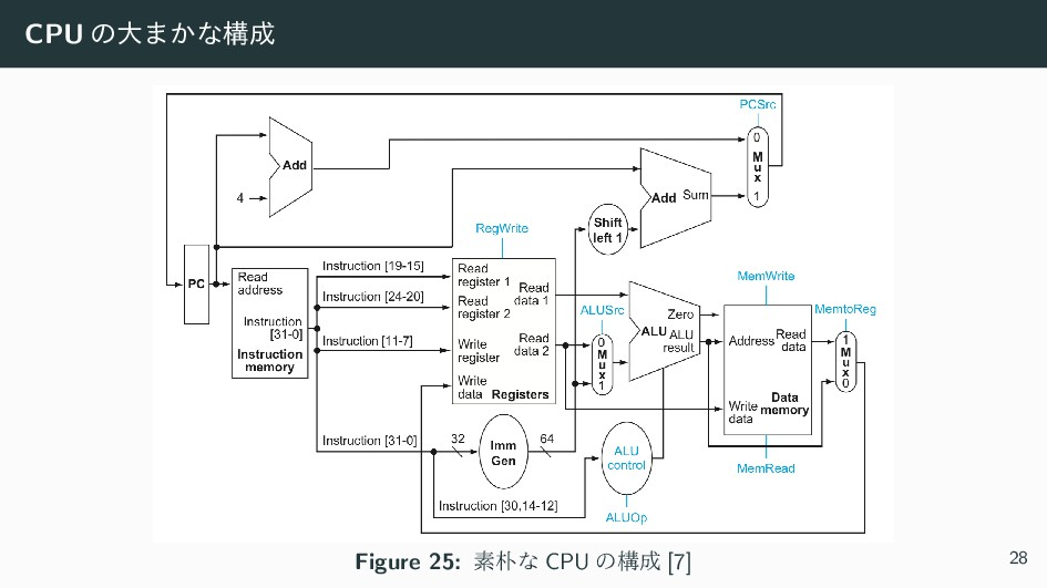 CPU ͷେ·͔ͳߏ Figure 25: ૉͳ CPU ͷߏ [7] 28