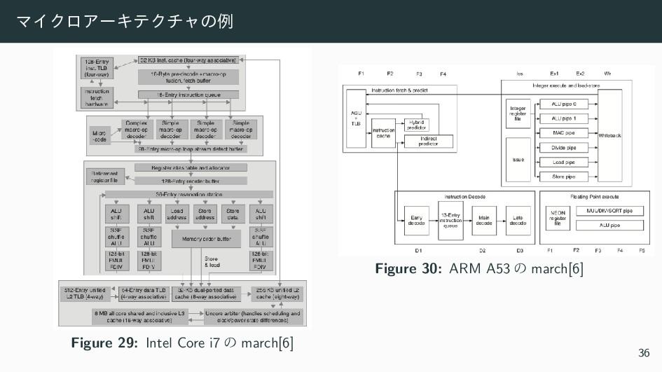 ϚΠΫϩΞʔΩςΫνϟͷྫ Figure 29: Intel Core i7 ͷ march[...