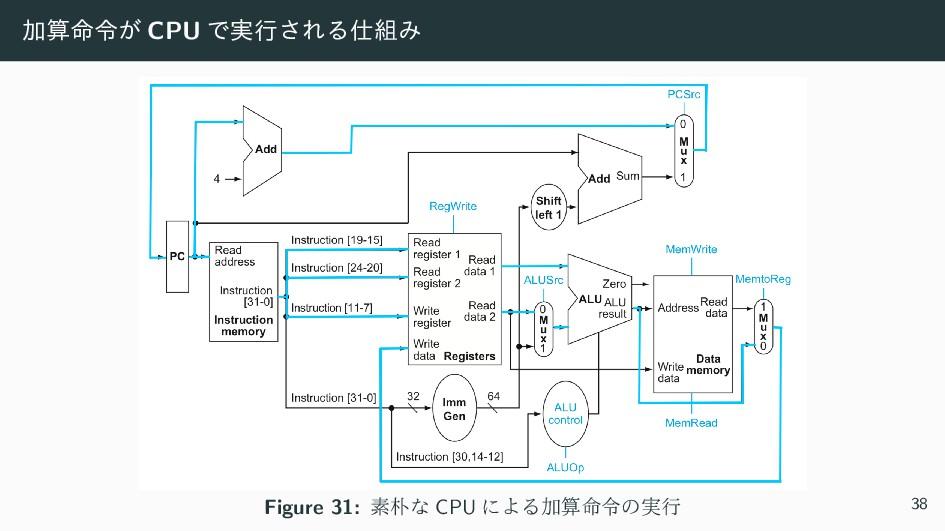 Ճ໋ྩ͕ CPU Ͱ࣮ߦ͞ΕΔΈ Figure 31: ૉͳ CPU ʹΑΔՃ໋ྩͷ...