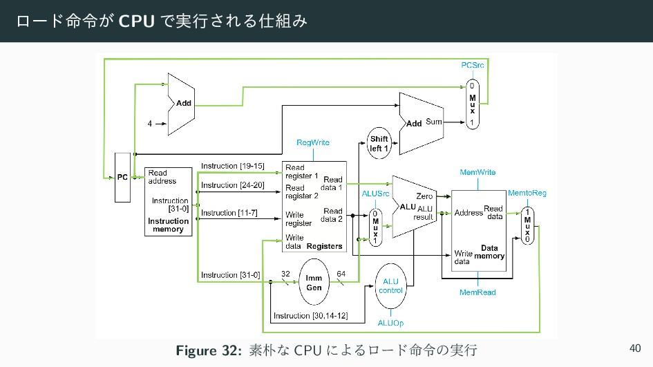 ϩʔυ໋ྩ͕ CPU Ͱ࣮ߦ͞ΕΔΈ Figure 32: ૉͳ CPU ʹΑΔϩʔυ໋...