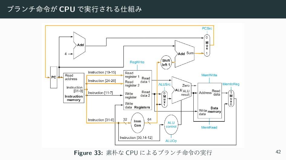 ϒϥϯν໋ྩ͕ CPU Ͱ࣮ߦ͞ΕΔΈ Figure 33: ૉͳ CPU ʹΑΔϒϥϯ...