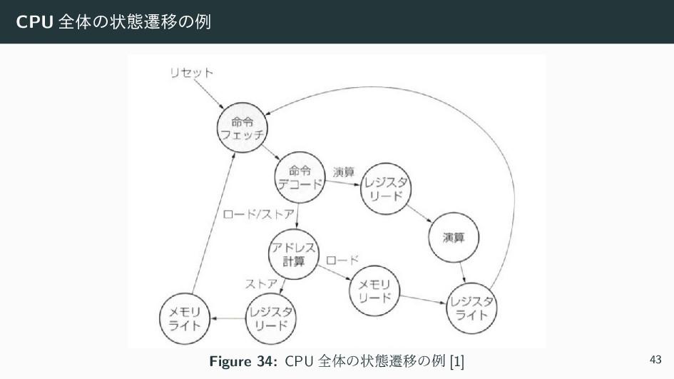 CPU શମͷঢ়ଶભҠͷྫ Figure 34: CPU શମͷঢ়ଶભҠͷྫ [1] 43