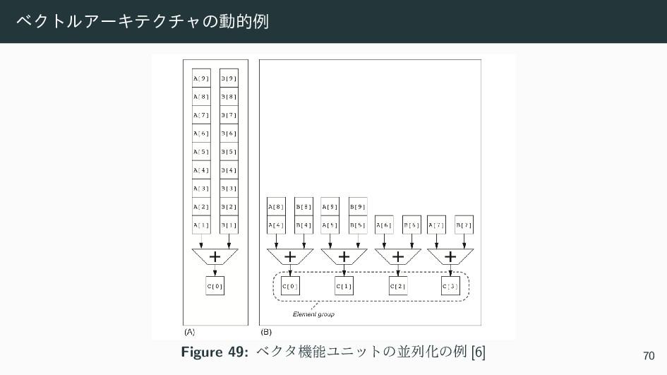 ϕΫτϧΞʔΩςΫνϟͷಈతྫ Figure 49: ϕΫλػϢχοτͷฒྻԽͷྫ [6] ...