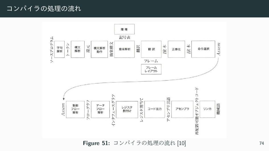 ίϯύΠϥͷॲཧͷྲྀΕ Figure 51: ίϯύΠϥͷॲཧͷྲྀΕ [10] 74