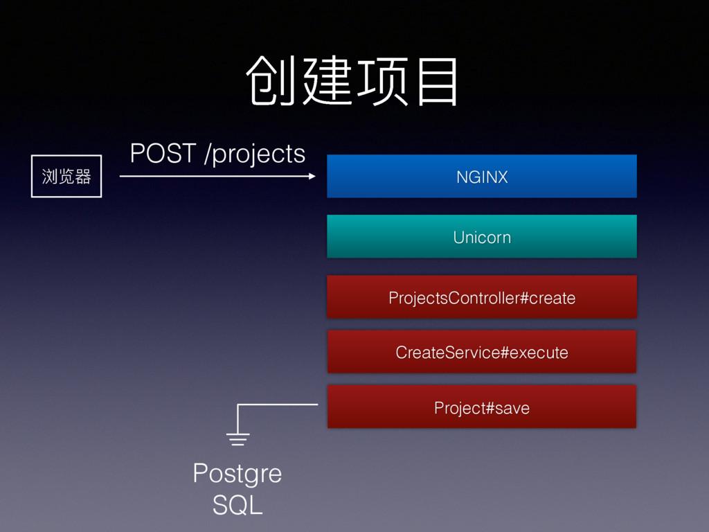 创建项⽬目 浏览器 POST /projects ProjectsController#cre...