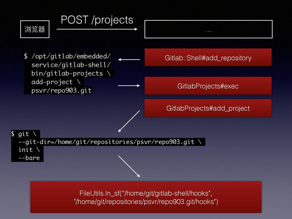 浏览器 POST /projects … Gitlab::Shell#add_reposito...