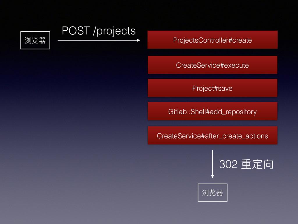 浏览器 POST /projects CreateService#after_create_a...