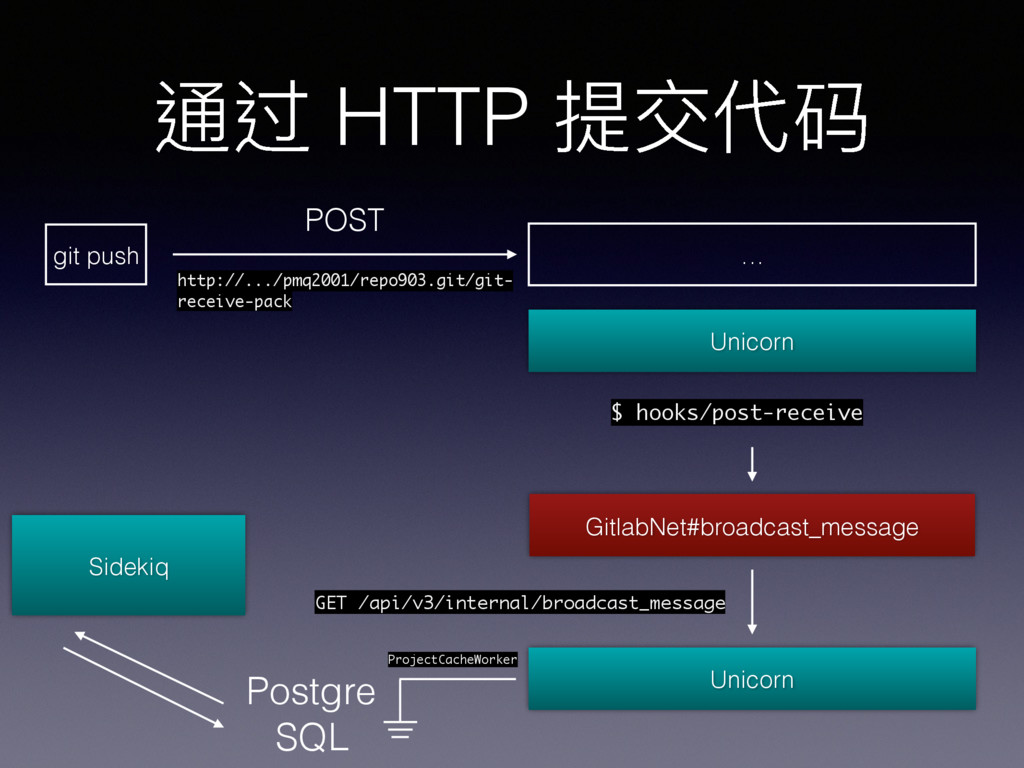 通过 HTTP 提交代码 git push POST http://.../pmq2001/r...