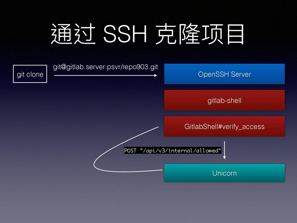 通过 SSH 克隆隆项⽬目 git clone GitlabShell#verify_acce...