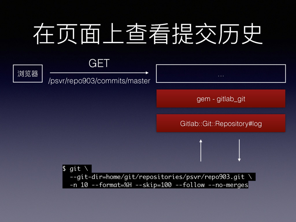 在⻚页⾯面上查看提交历史 浏览器 GET /psvr/repo903/commits/mast...