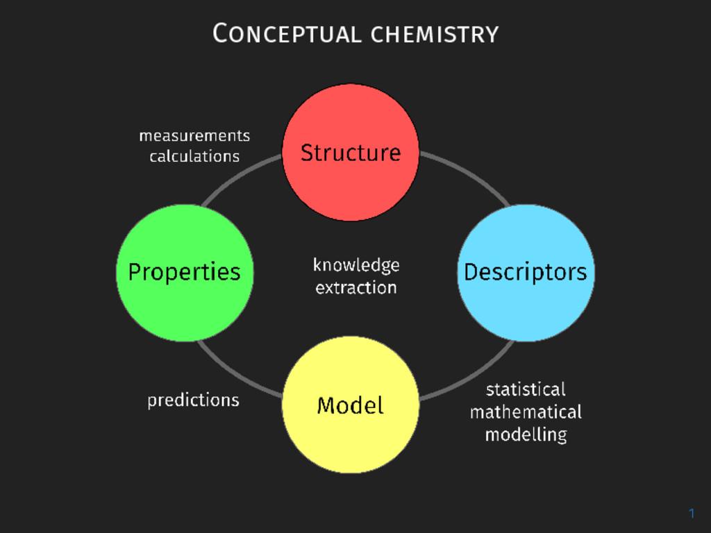 Conceptual chemistry 1