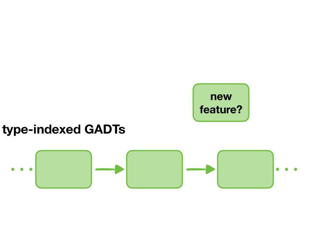 type-indexed GADTs new feature?