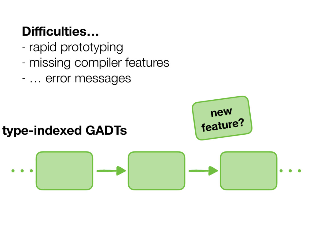 type-indexed GADTs new feature? Difficulties… - r...