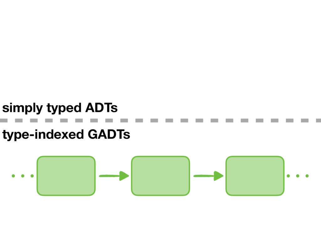 type-indexed GADTs simply typed ADTs