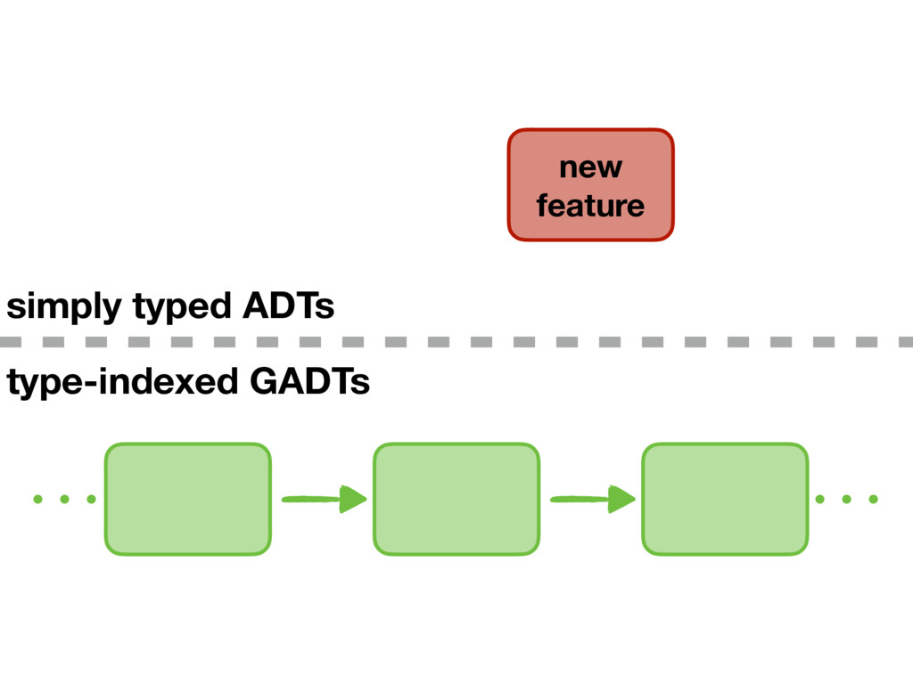 new feature type-indexed GADTs simply typed ADTs