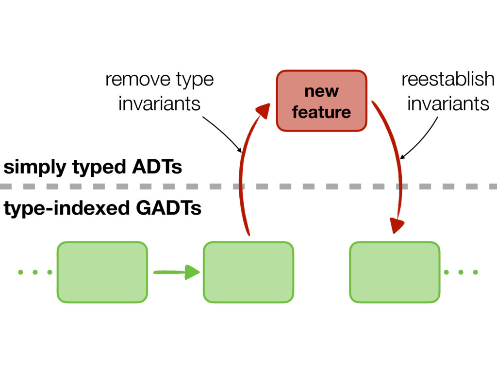new feature type-indexed GADTs simply typed ADT...