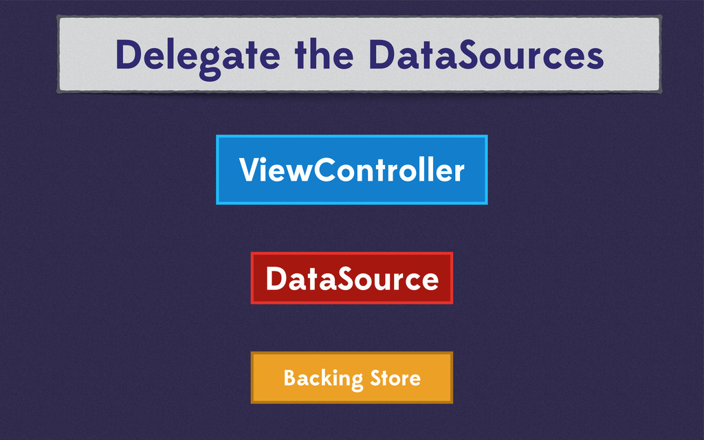 Backing Store ViewController Delegate the DataS...