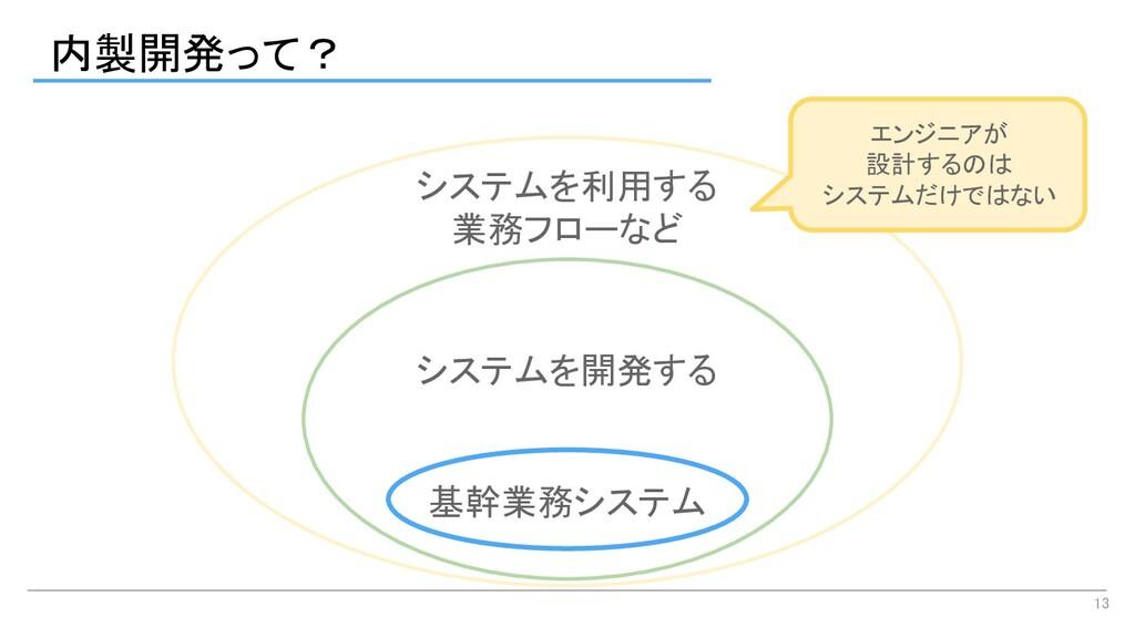 内製開発って? 13 基幹業務システム システムを開発する システムを利用する 業務...