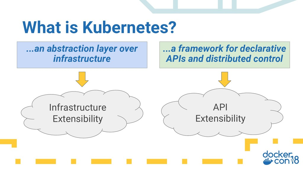 What is Kubernetes? ...an abstraction layer ove...