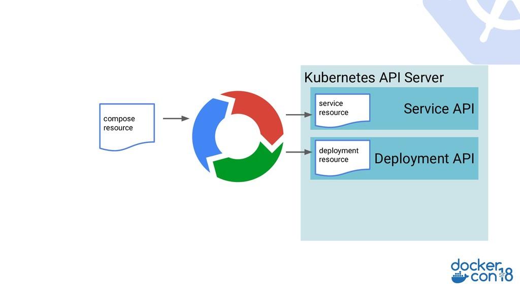 Kubernetes API Server Service API compose resou...