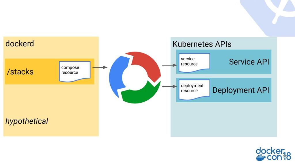 Kubernetes APIs Service API Deployment API serv...
