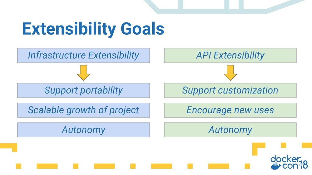 Extensibility Goals Infrastructure Extensibilit...