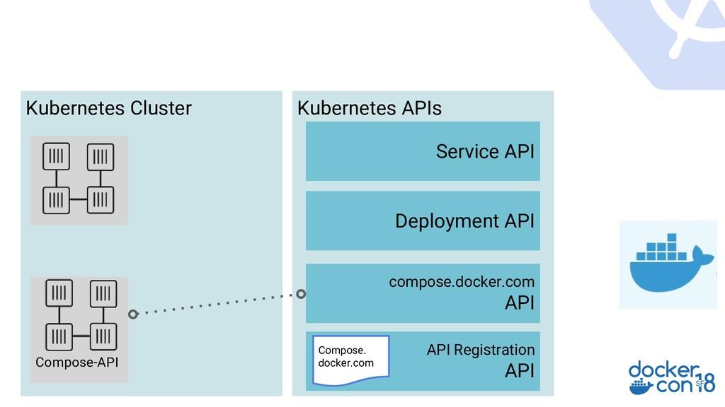 Kubernetes APIs Service API API Registration AP...