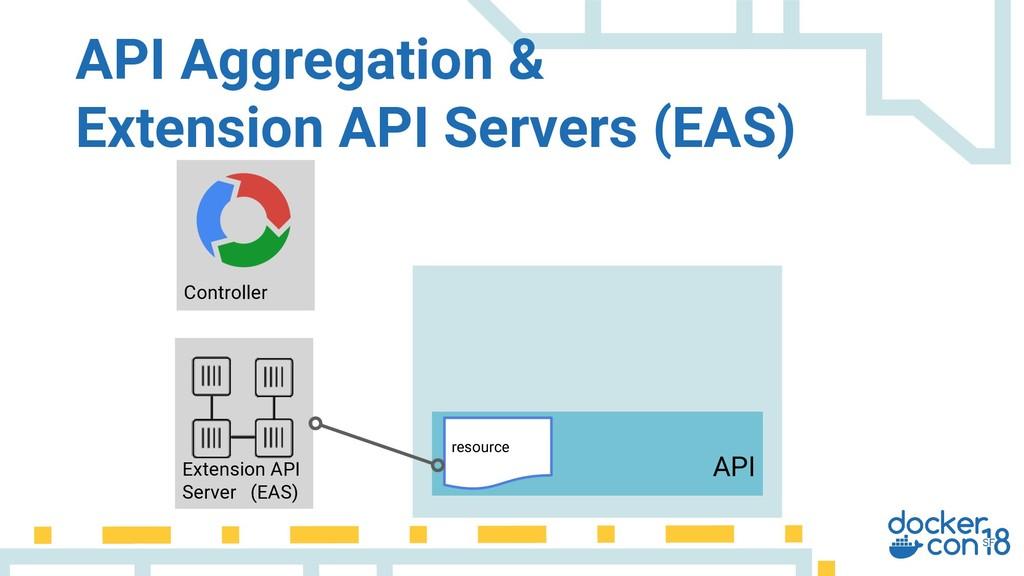 API Aggregation & Extension API Servers (EAS) E...