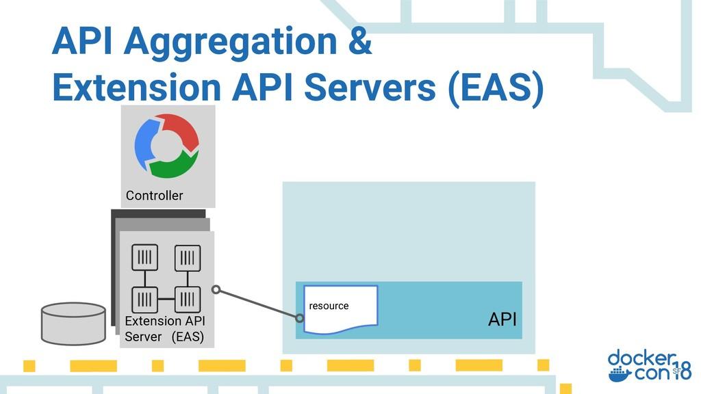Extension API Server (EAS) API Aggregation & Ex...
