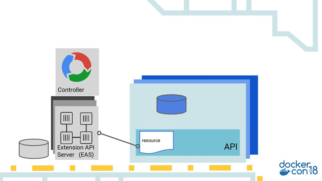 Extension API Server (EAS) Extension API Server...