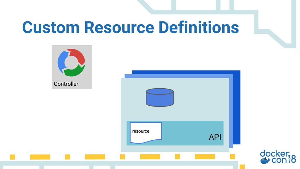 API resource Controller Custom Resource Definit...