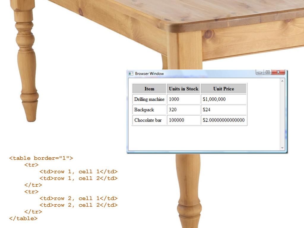 """<table border=""""1""""> <tr> <td>row 1, cell 1</td> ..."""