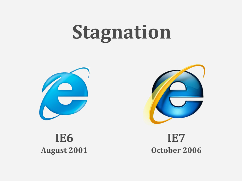 Stagnation IE6 August 2001 IE7 October 2006
