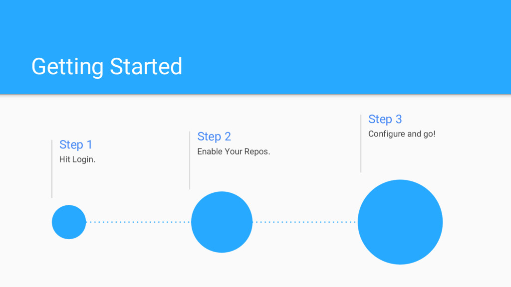 Getting Started Step 1 Hit Login. Step 2 Enable...