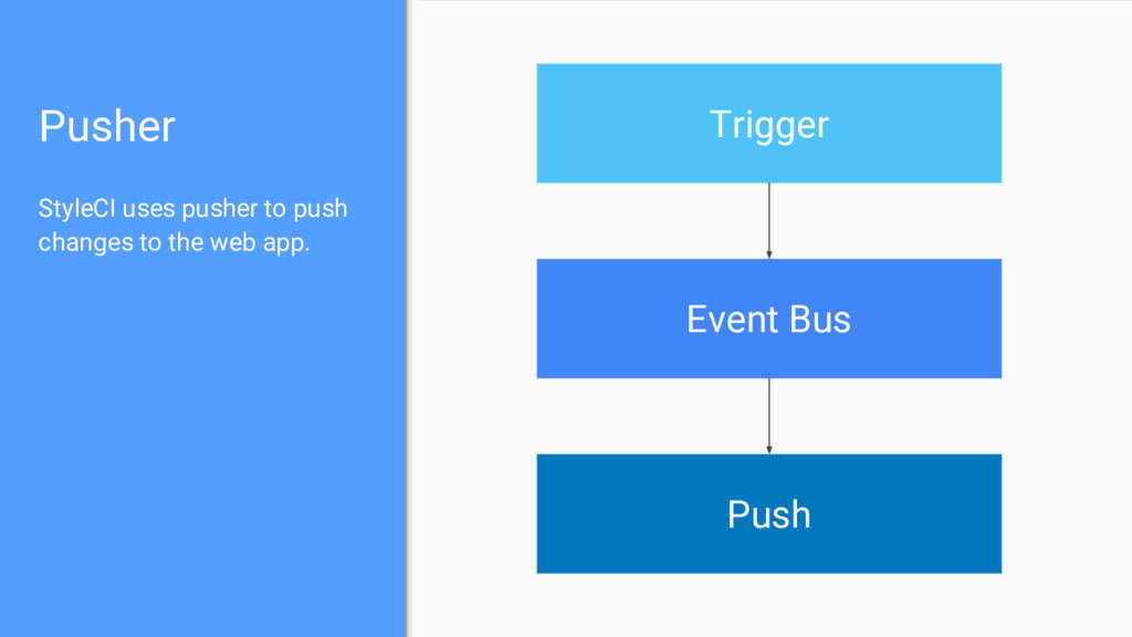 Pusher StyleCI uses pusher to push changes to t...