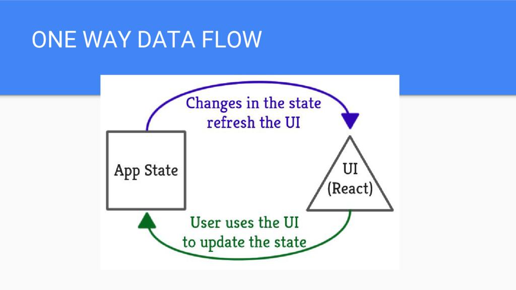 ONE WAY DATA FLOW